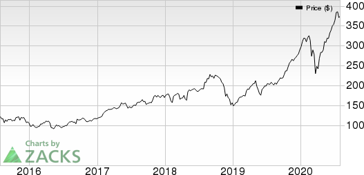 Helmerich  Payne, Inc. Price, Consensus and EPS Surprise