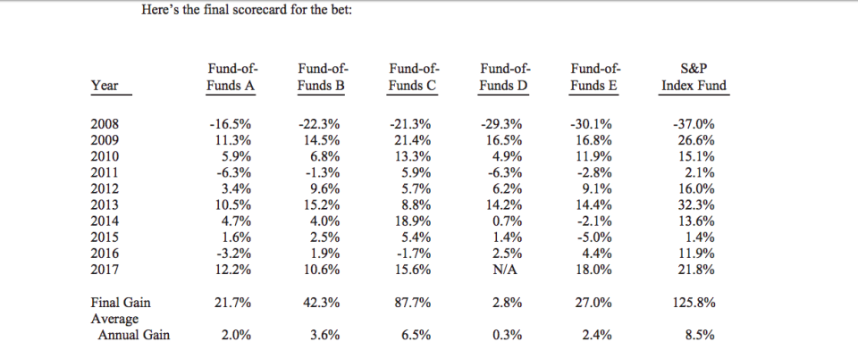 Warren Buffett's low-cost Vanguard S&P fund smoked the fund-of-funds.