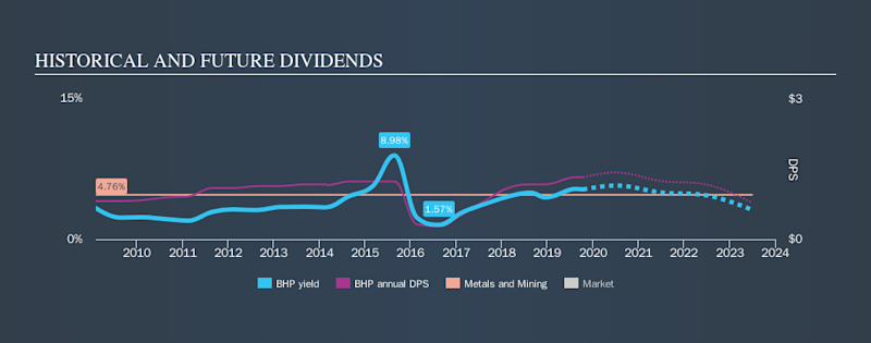 ASX:BHP Historical Dividend Yield, October 14th 2019