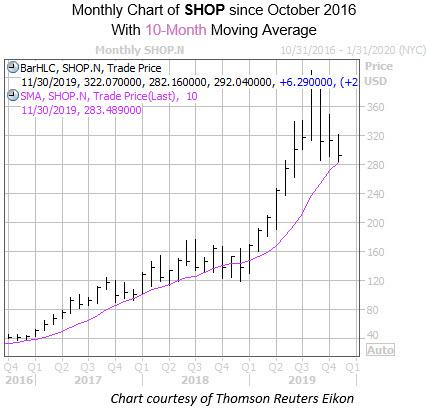Monthly SHOP with 10MA
