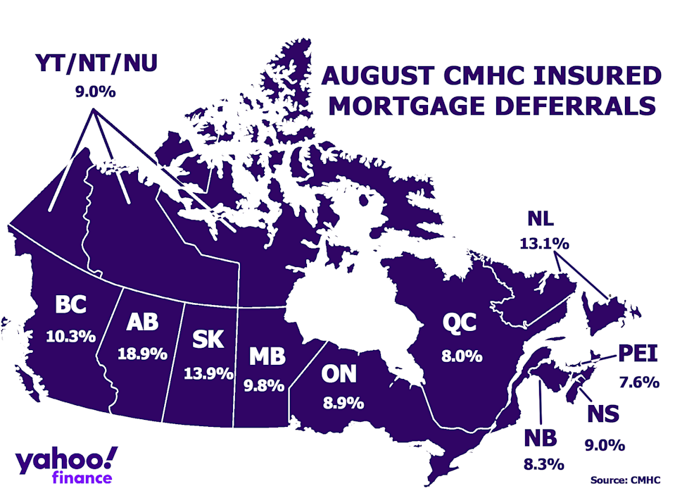CMHC data show a breakdown of mortgage deferrals by province, with Alberta leading on rate of deferrals at 18.9 per cent. The rate of deferrals has declined every month since June.