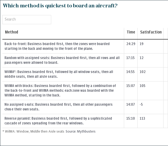 Which method is quickest to board an aircraft?