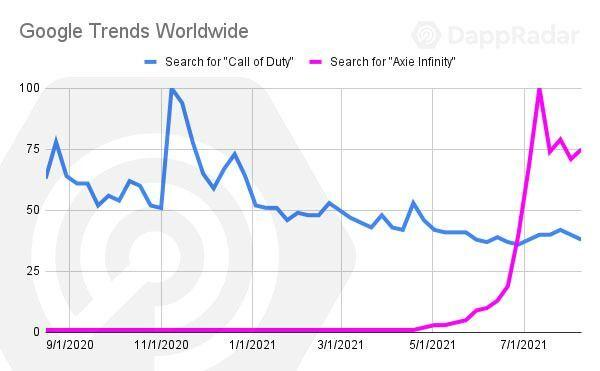 Google searches for Axie Infinity, a blockchain-based game, have spiked.