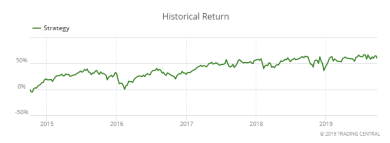 Strategy historical return