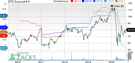 Hilton Worldwide Holdings Inc. Price, Consensus and EPS Surprise