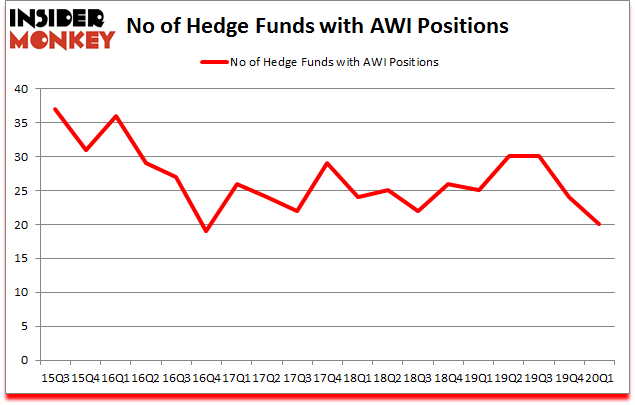 Is AWI A Good Stock To Buy?