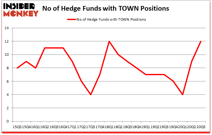 Is TOWN A Good Stock To Buy?