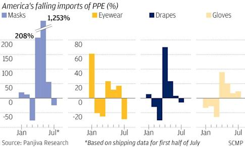 Though the pandemic rages on in the US, imports of medical supplies have fallen sharply in July