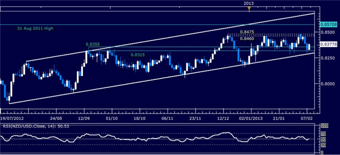 Forex_NZDUSD_Technical_Analysis_02.08.2013_body_Picture_1.png, NZD/USD Technical Analysis 02.08.2013
