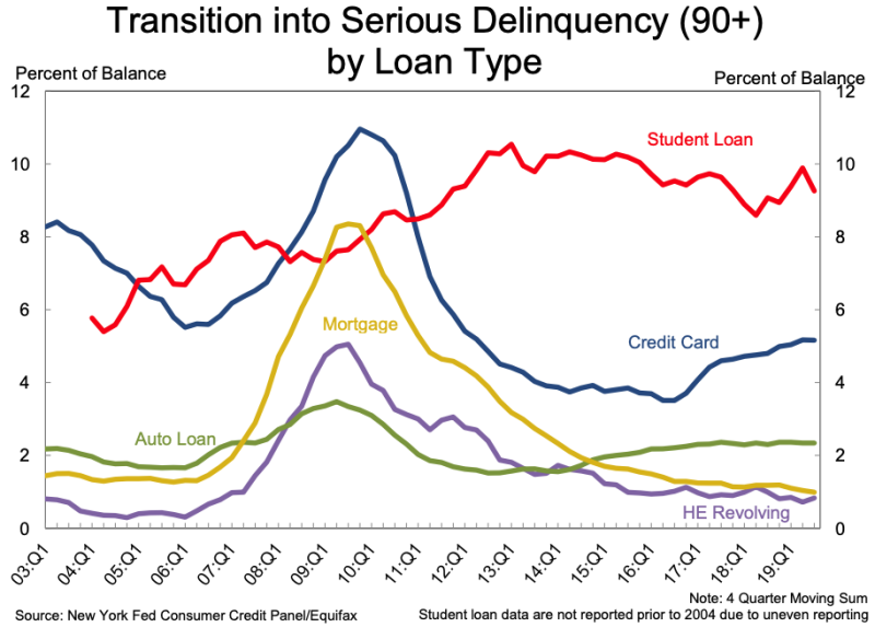 Student loans lead the number of outstanding balances in the seriously delinquent category. (Source: New York Fed)