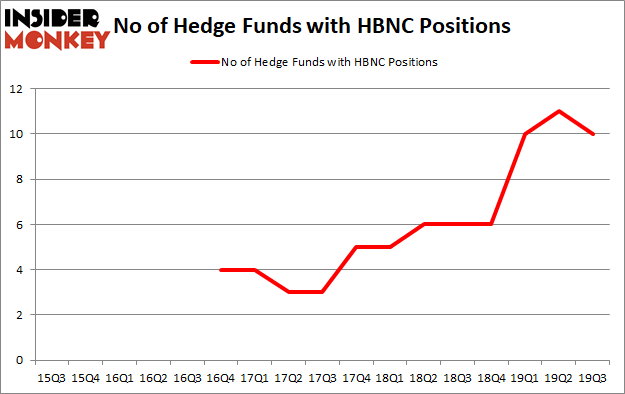 Is HBNC A Good Stock To Buy?