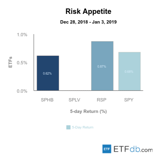 Etfdb.com risk apetite jan 4 2019