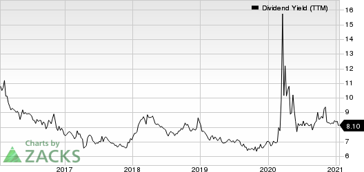 Gladstone Commercial Corporation Dividend Yield (TTM)