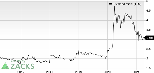 Guaranty Federal Bancshares, Inc. Dividend Yield (TTM)