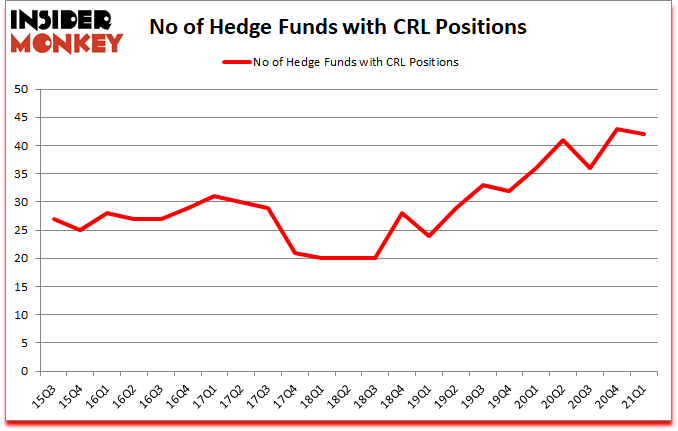 Is CRL A Good Stock To Buy?