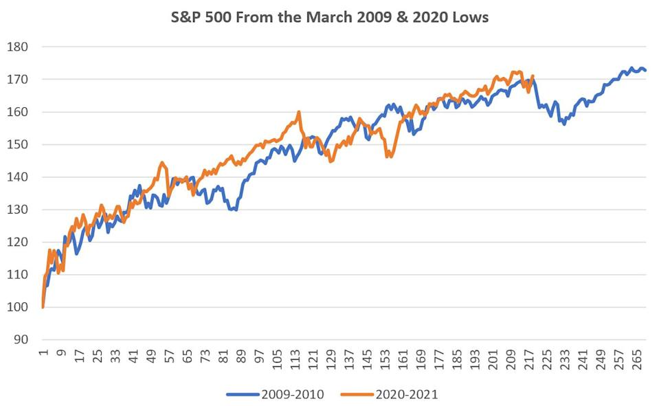 DataTrek sees a strong correlation between the S&P 500 post Financial Crisis and post pandemic crash. (Yahoo Finance)