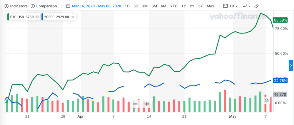 Bitcoin price and S&P 500 from March 16 through May 8, 2020.