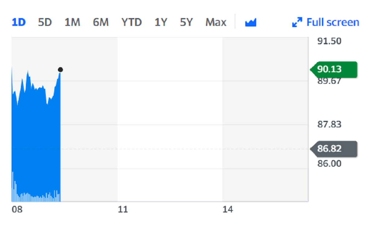 Cineworld shares received a boost on Monday on the back of the trading update. Chart: Yahoo Finance