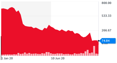 Rolls-Royce shares have sunk since the pandemic began as air travel has collapsed. Chart: Yahoo Finance UK