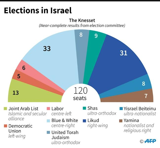 Near-complete results in the Israeli parliamentary elections. (AFP Photo/Jonathan WALTER)