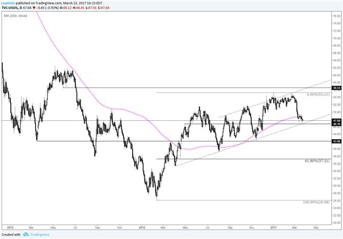 Crude Oil – Trendline Hold or Bust