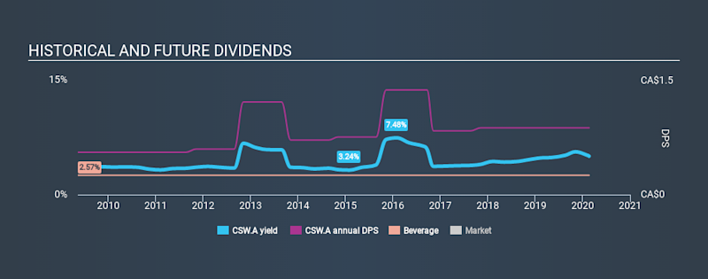 TSX:CSW.A Historical Dividend Yield, February 20th 2020
