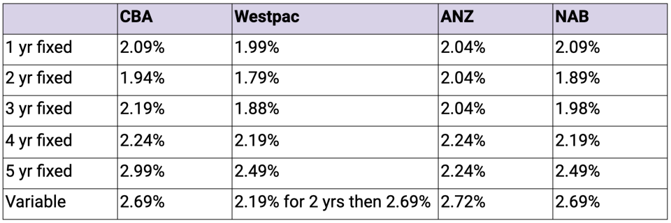Source: RateCity.com.au. Note: Westpac's rates are for a loan to value ratio of up to 70%.