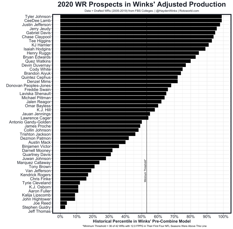 WR Adjusted Production