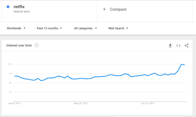 There's a spike on Google Trends for Netflix searches, a sign that subscriber numbers will rise. (Google screenshot)
