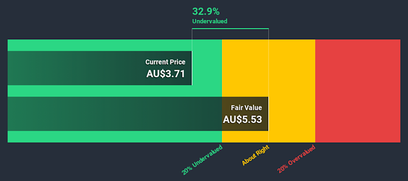 ASX:OTW Discounted Cash Flow July 11th 2020