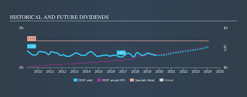NasdaqGS:ROST Historical Dividend Yield, September 20th 2019
