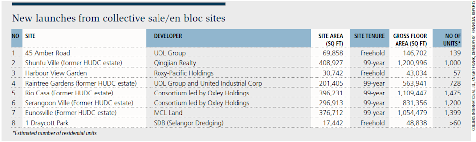 Table 2: New launches from collective sale/en bloc sites in 2018