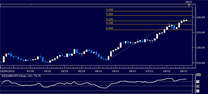 Forex_Analysis_GBPJPY_Classic_Technical_Report_12.31.2012_body_Picture_1.png, Forex Analysis: GBP/JPY Classic Technical Report 12.31.2012