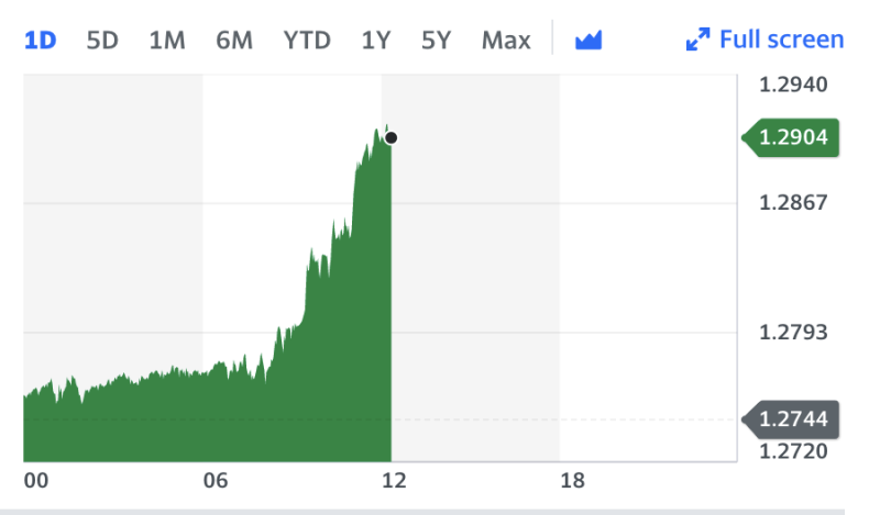 The pound rallied strongly against the dollar on Monday. Chart: Yahoo Finance