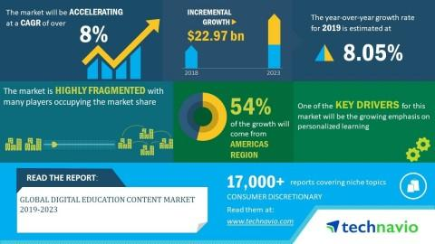 Global Digital Education Content Market 2019-2023 | Rising Influence of Data Analytics in Digital Education to Boost Growth | Technavio