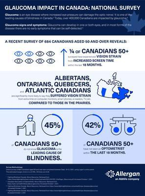Infographic on the impact of glaucoma in Canada.  (CNW Group / Allergan, an AbbVie company)