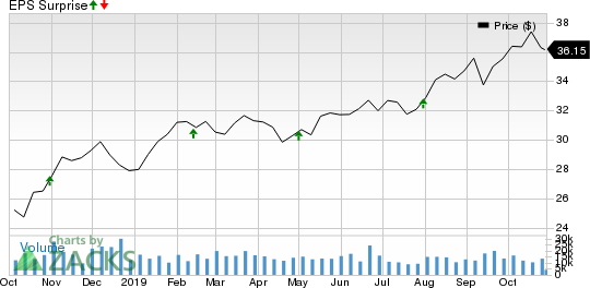 HCP, Inc. Price and EPS Surprise