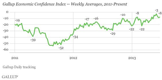 Gallup Economic Confidence ratings, 2011-2013