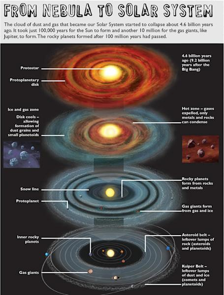 This graphic illustration by Ben Gilliland explains how a solar system forms out of a nebula.