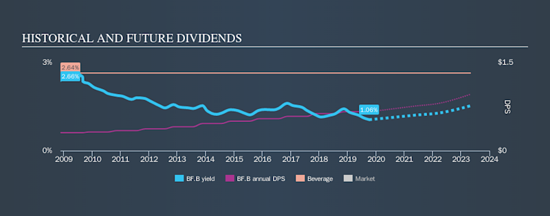 NYSE:BF.B Historical Dividend Yield, October 7th 2019