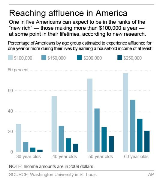 Rising riches: 1 in 5 in US reaches affluence
