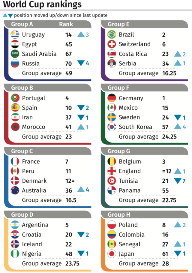 World Cup 2018: How the teams are ranked. (PA)