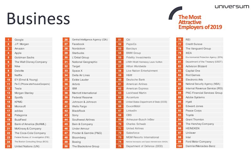 Universum's 2019 Most Attractive Employers for Business. (Source: Universum)