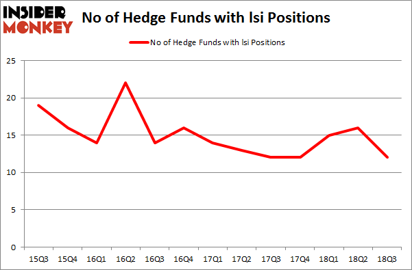 No of Hedge Funds with LSI Positions