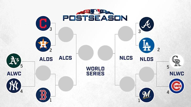 Image result for mlb postseason
