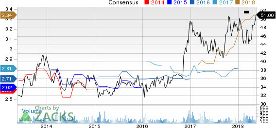 Top Ranked Income Stocks to Buy for May 18th:Community Trust Bancorp, Inc. (CTBI)