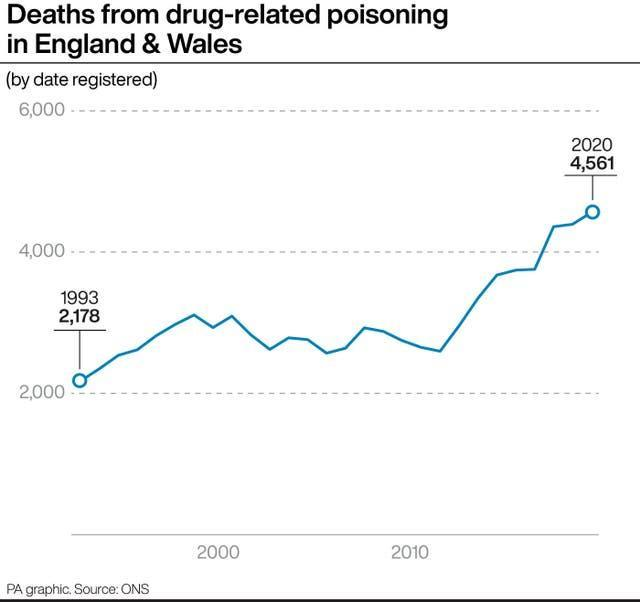 Deaths from drug-related piosoning in England & Wales