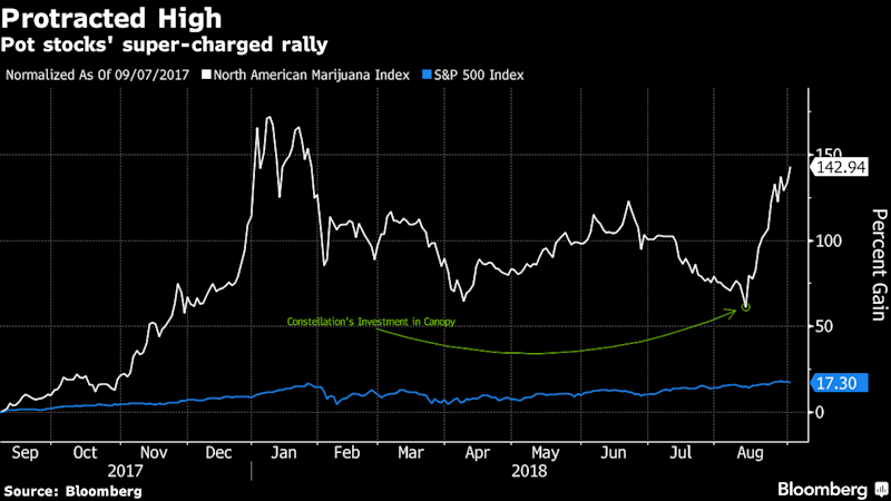 Pot Stocks May Be The Latest Mania But Show No Signs Of Slowing
