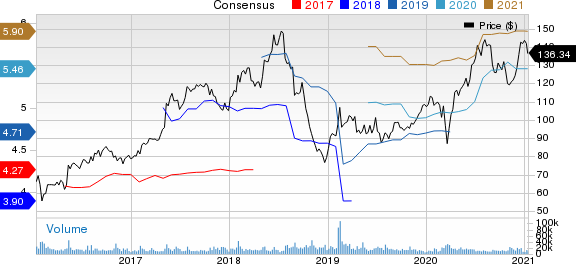 Electronic Arts Inc. Price and Consensus