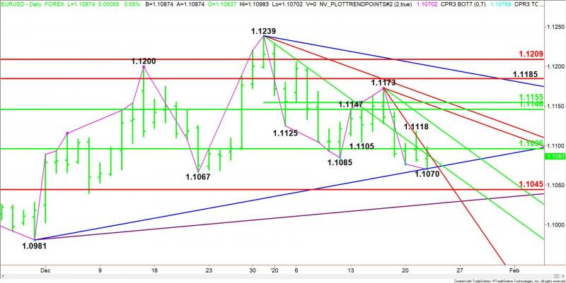 Eur Usd Mid Session Technical Yis